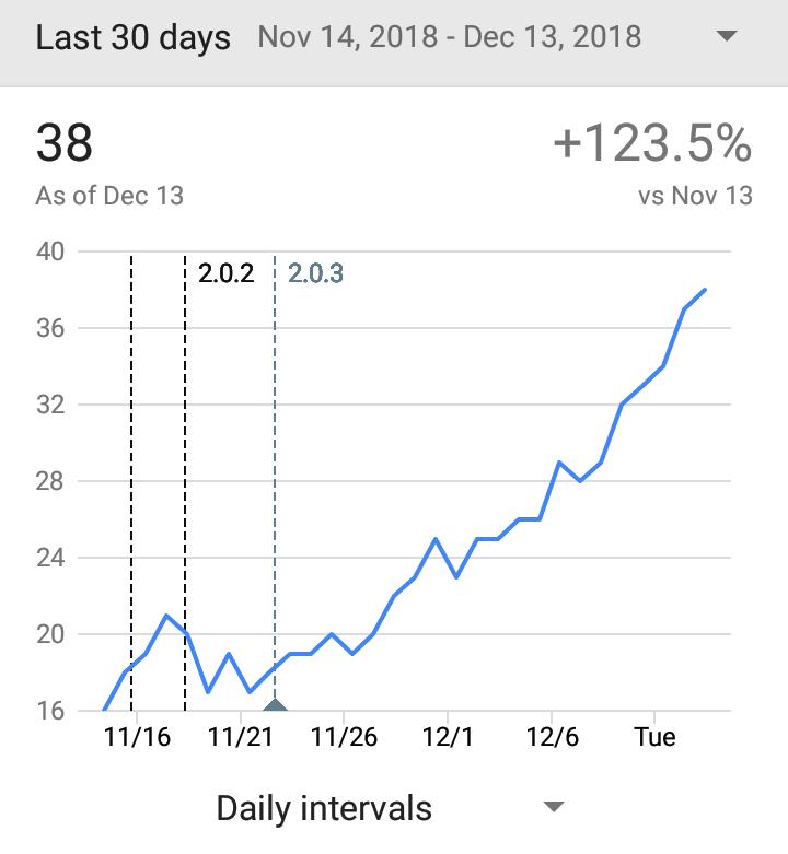 30 day active installs