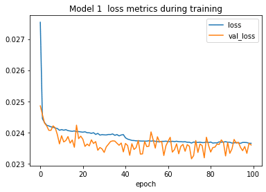 """A line plot entitled """"Model 1 loss metrics during training"""", with separate lines for training loss and validation loss, plotting the loss metric value on the y-axis across the 100 epochs of training on the x-axis. Training loss falls rapidly and fairly smoothly, with another small but interesting drop around the 40th epoch. The validation loss line, while very jagged, appears on average to follow the same trend as training loss throughout the 100 epochs of training, indicating that the dropout layers in the neural network were sufficient to prevent overfitting."""