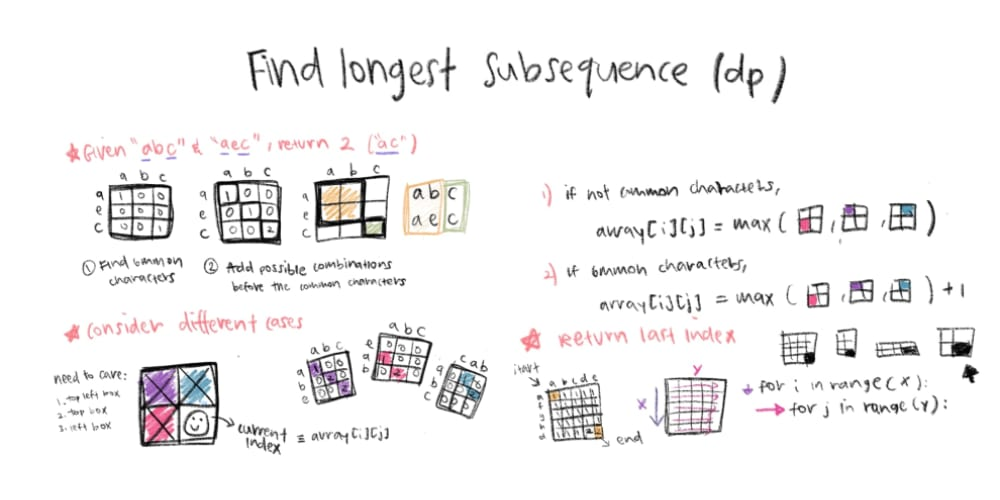 Find the longest subsequence of two strings - DEV Community