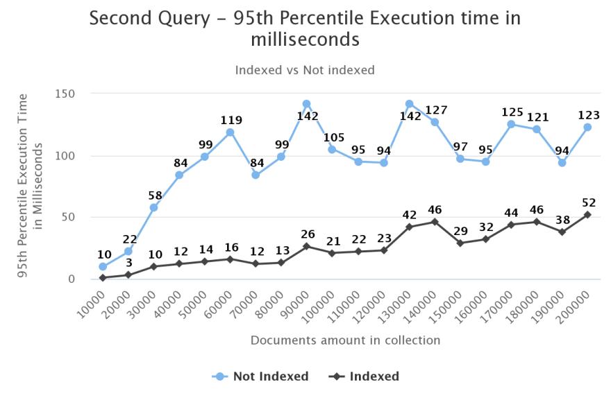 second-query-95th-percen.png