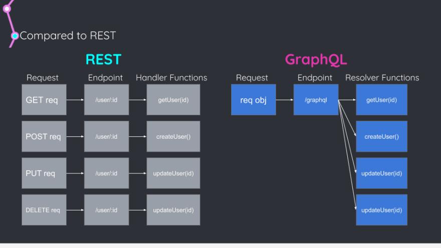 Comparison of REST vs. GraphQL endpoints