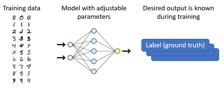 ML training principle