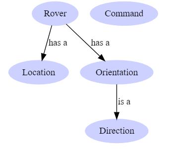 Domain model for Mars Rover