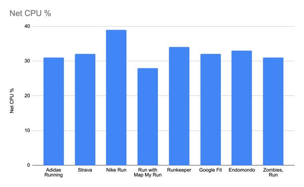 Net CPU consumed by Nike running app