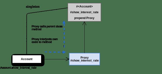 prepending_proxy_to_singleton_class
