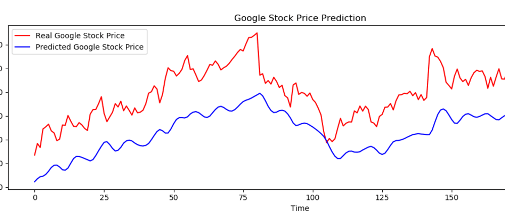 Cover image for Google Stock Price Prediction Using LSTM-RNN