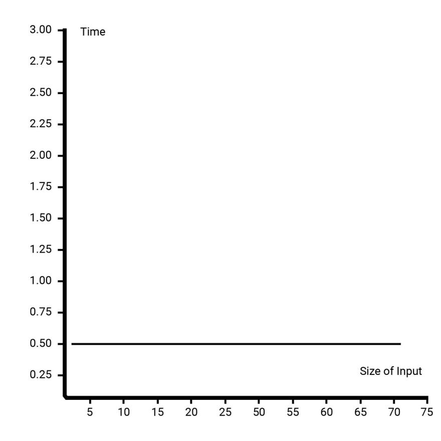 O(1) Graph