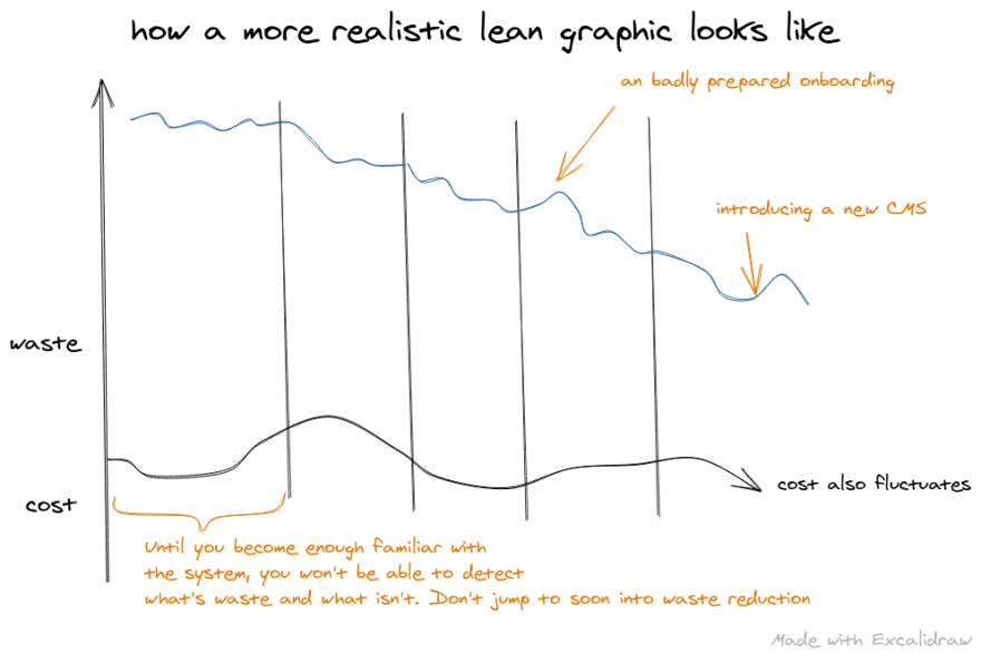 Realistic Lean Graph