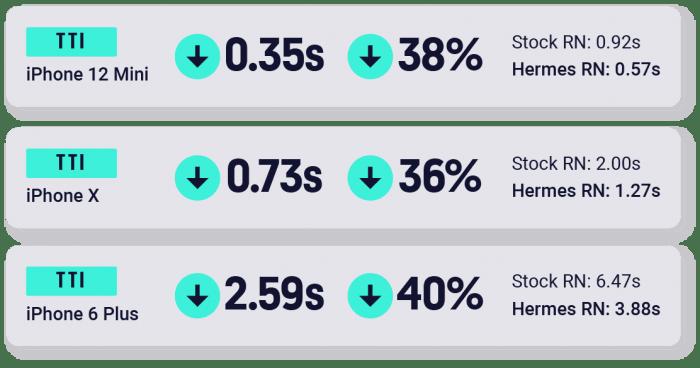 Hermes performance on iOS (TTI)