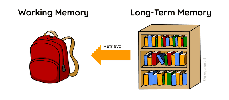 """A diagram of working memory as a backpack and long-term memory as a bookshelf. An arrow labeled """"retrieval"""" points from the bookcase to the backpack."""