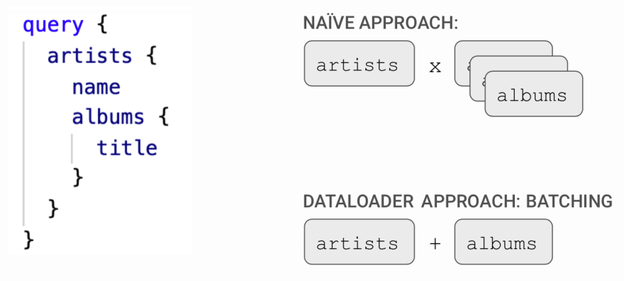 GraphQL in Production with Hasura Cloud