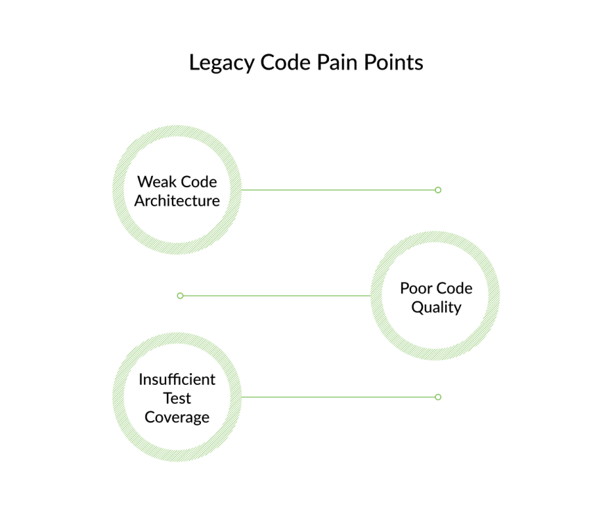 legacy-code-pain-points