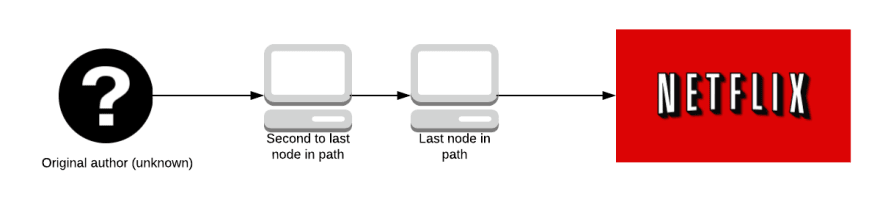 Image showing that the original author remains anonymous. Original author > Second to last node in path > Last node in path > Netflix