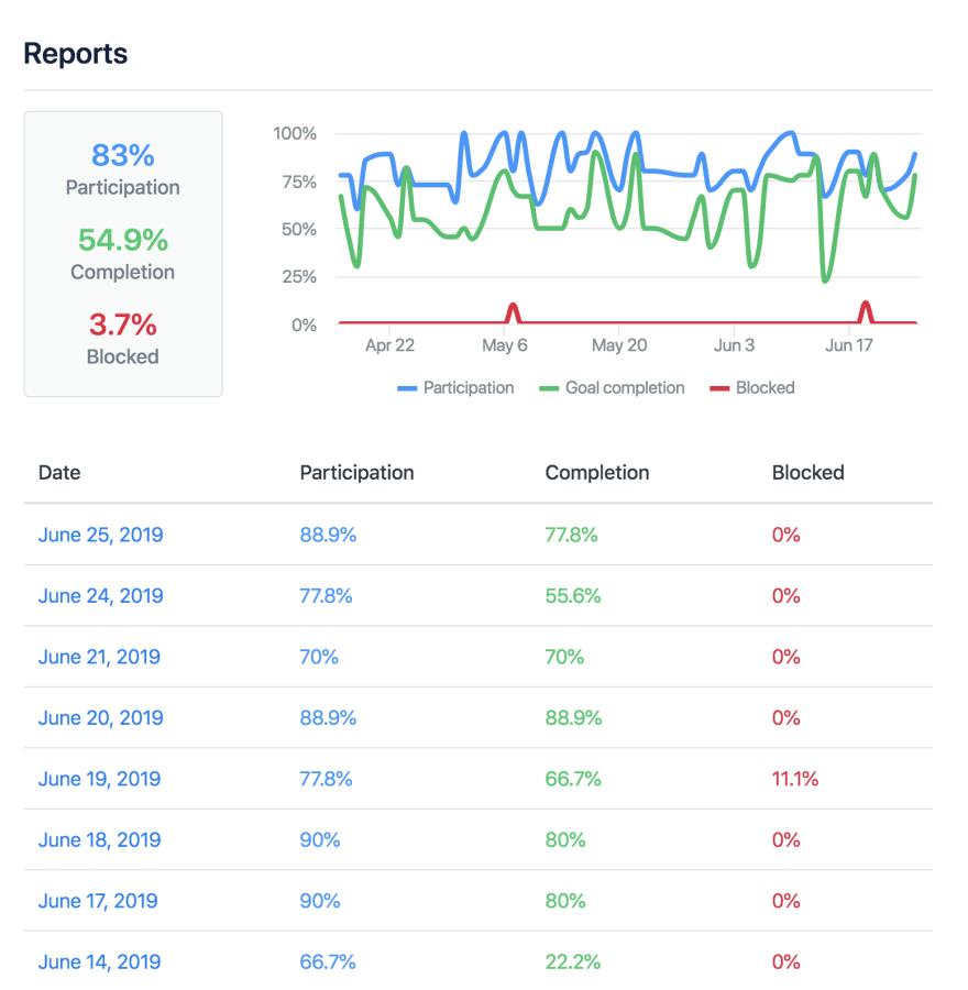 Screenshot of StatusHero Reports