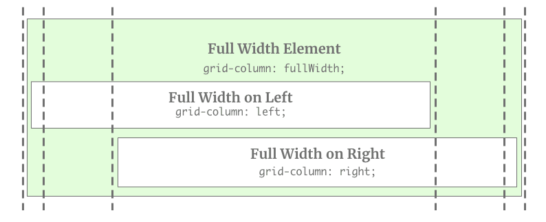 Boxes placed inside the full-width element using the grid-column declarations below
