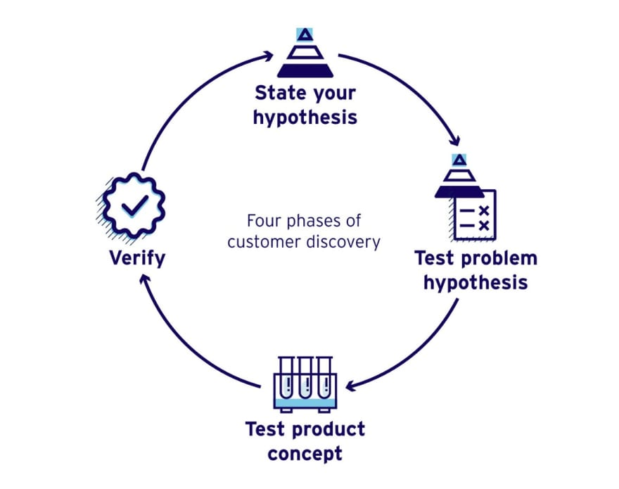 hypothesis process