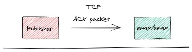 publisher ack tcp