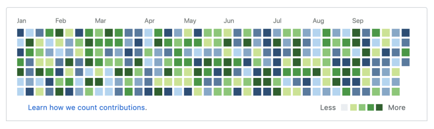 Github productivity chart, however with Gitlab and Github mishmash of blue and green tiles