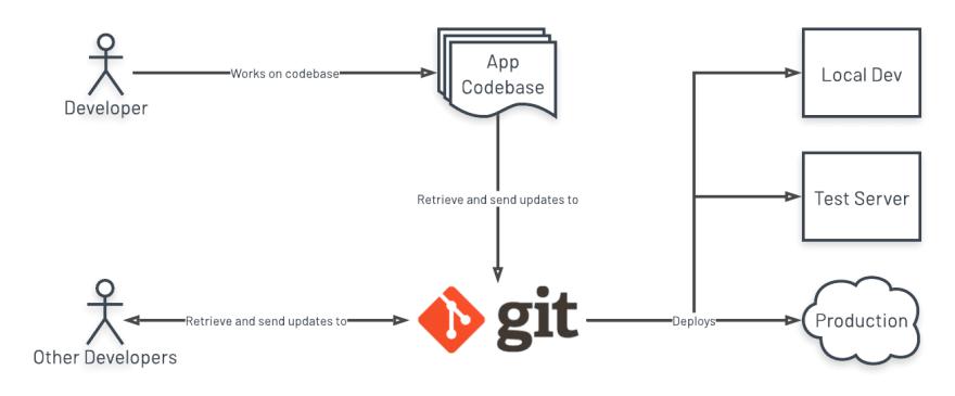I. Codebase