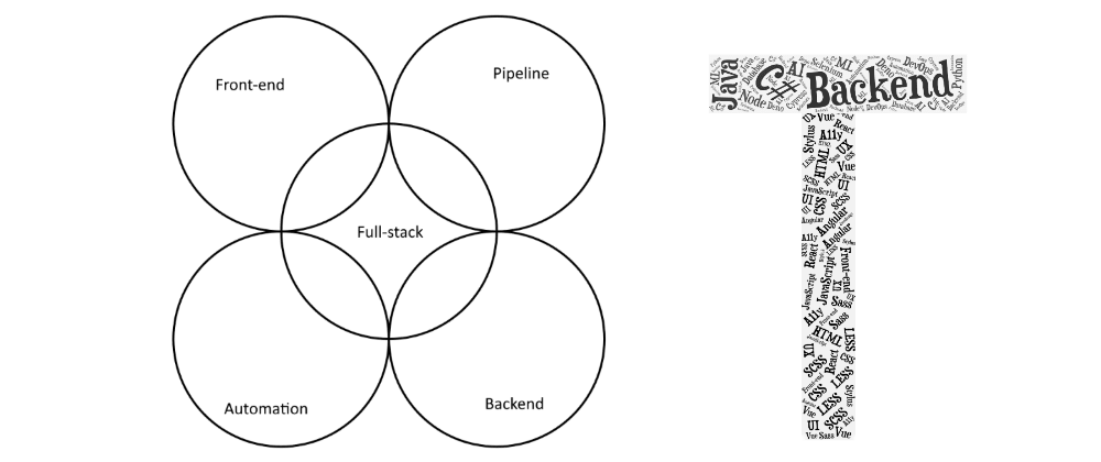 Cover image for Why the term 'T-shaped' is better than the term 'full-stack'.