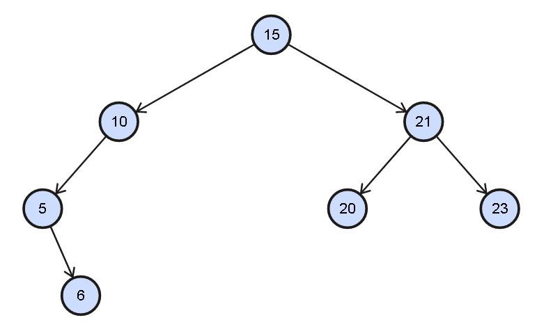 Level order traversal