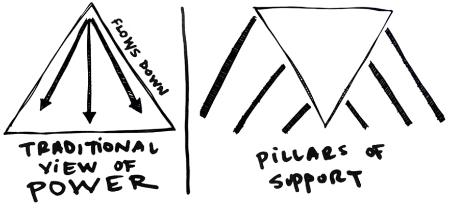 Pillars of support split illustration featuring a typical top down power triangle versus a pillars of support model where the triangle is inverted and held up by support pillars.