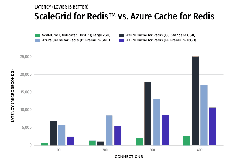 ScaleGrid Redis Azure Cache Latency Performance Graph