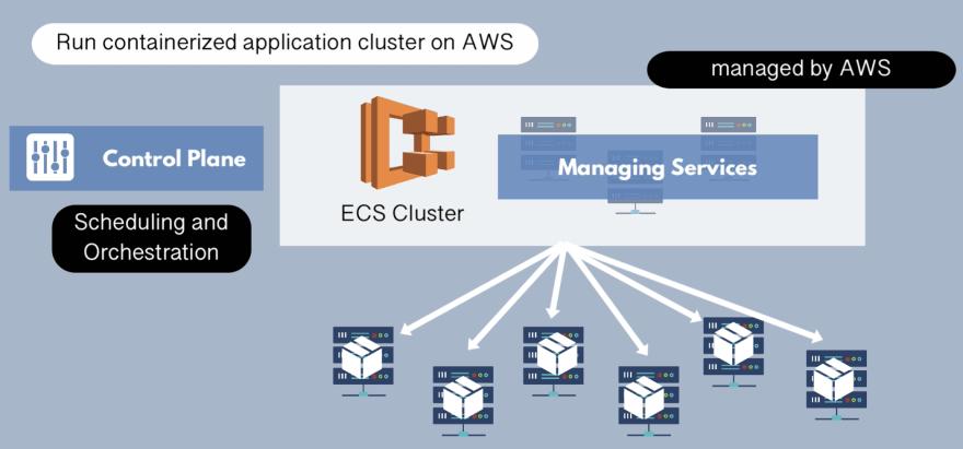 Elastic Container Service