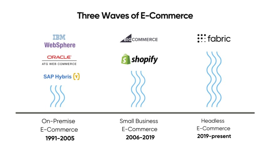 Three waves of e-commerce