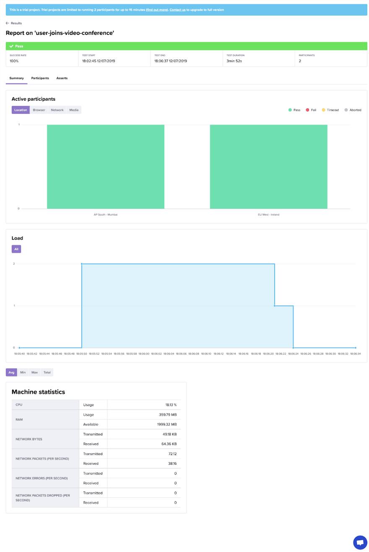 WebRTC test results