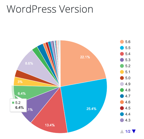 WordPress version supported by Perfecty Push