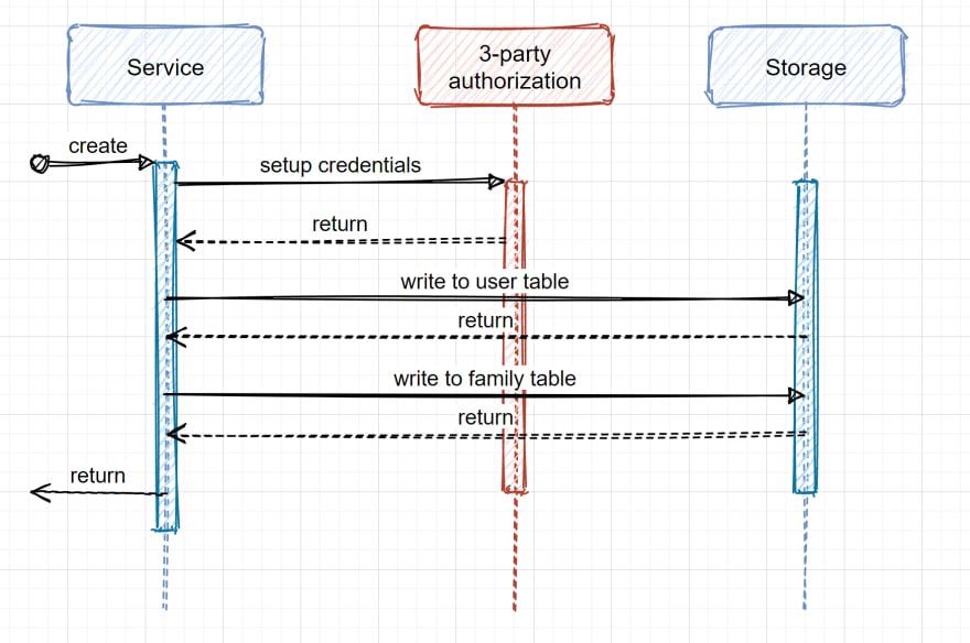 Flow diagram for example scenario.