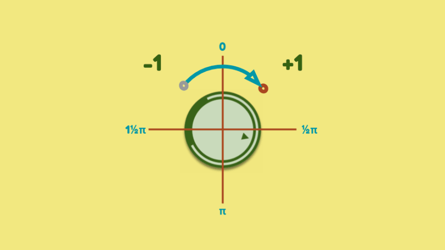 A round element with quadrants overlaid. A circular path indicates a touch going from the top-left to the top-right quadrant resulting in an increment to the rotation.