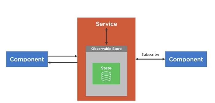 Observable Store — Imagen tomada del curso de Dan Wahlin — Arquitectura en Angular
