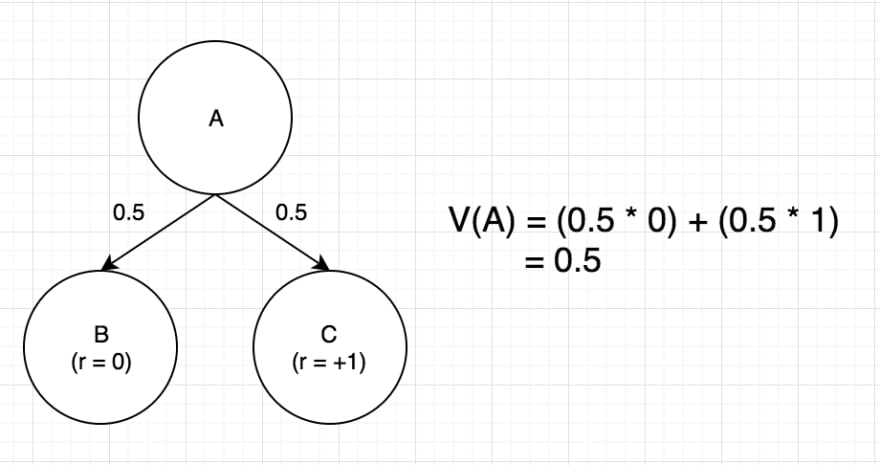 Fig 1: State A leads to state B or C