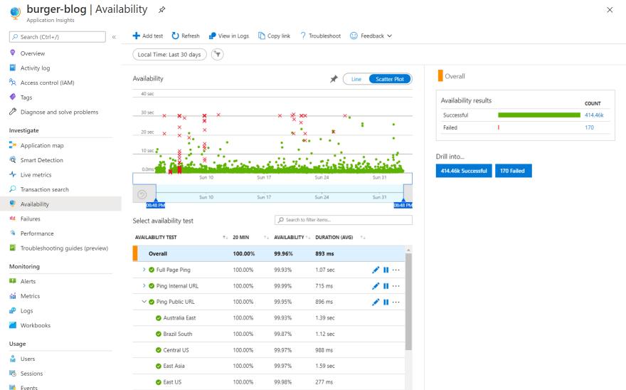 Screenshot of Azure Application Insights Availability blade