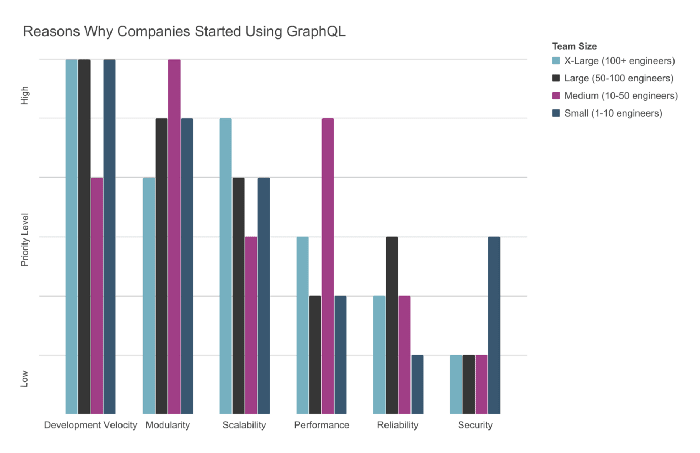 Chart presenting why companies adopted GraphQL