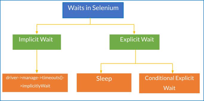 Implicit and Explicit Wait in Selenium PHP 1