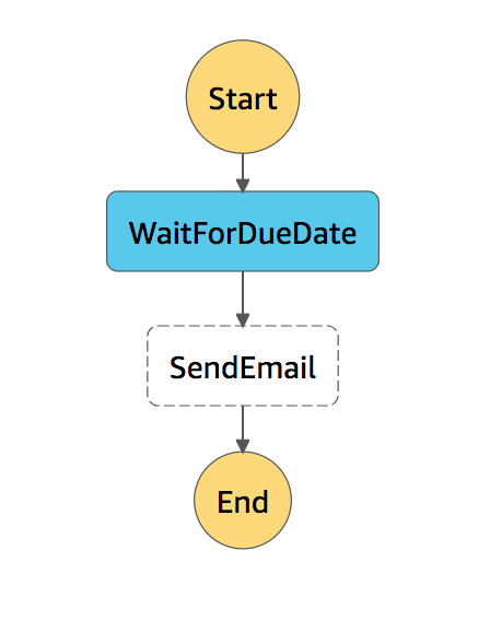 Send Email Step Function State Machine