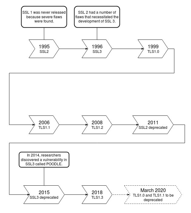 SSL version timeline