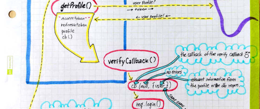 Cover image for A peep beneath the hood of PassportJS' OAuth flow