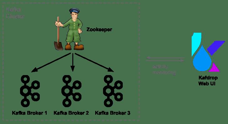 Kafka Interface