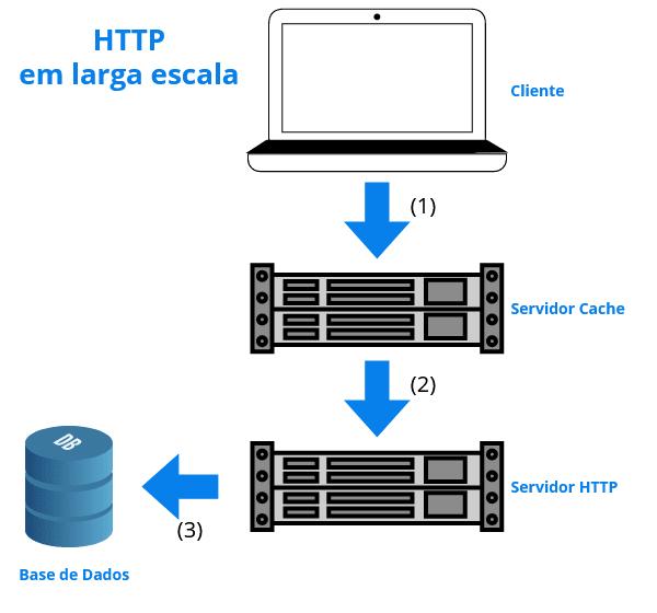HTTP Em larga escala
