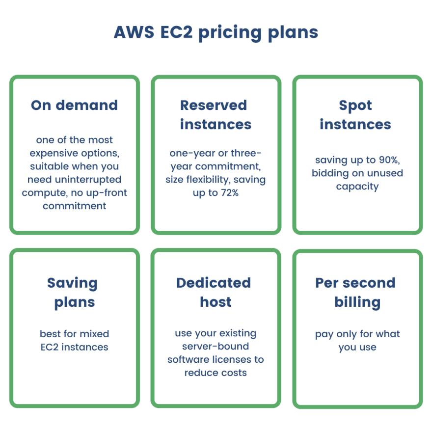 ec2-pricing-plans