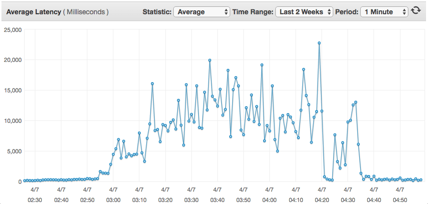 increased latency graph