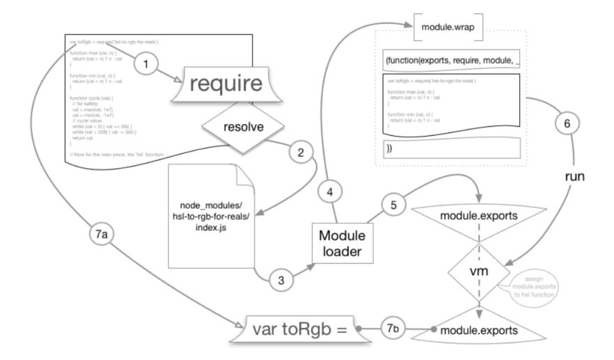Imagem do fluxo do require em node.js