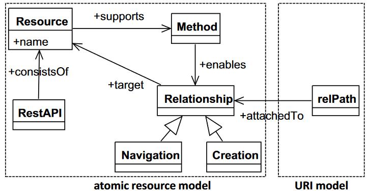 Atomic Resource Model
