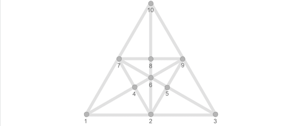 Cover image for A counting triangles story