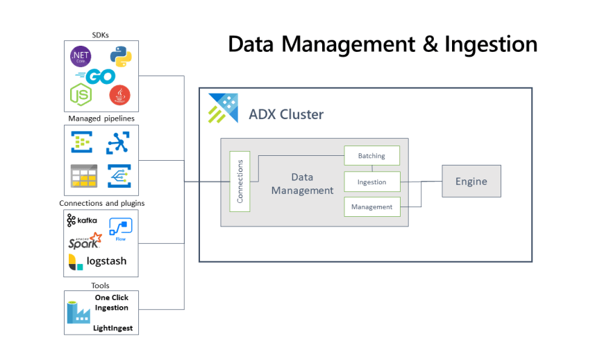 Azure Data Explore documentation