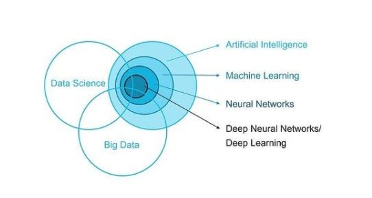 Data Science vs. Data Mining